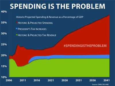 2012 12 16 - Boehner Chart - Spending