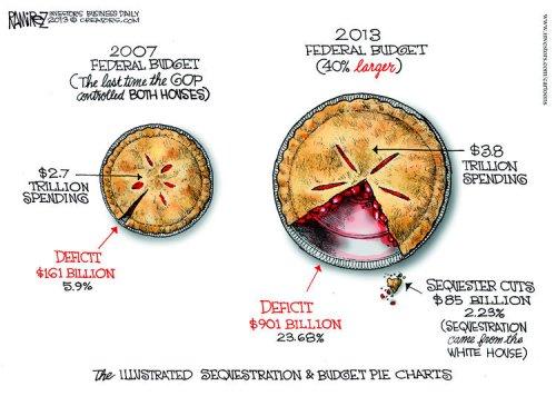 Political Cartoon - Rameriz - 2013 - Sequestration Pie Chart
