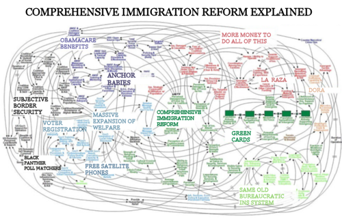 Comprehensive - Immigration Reform B