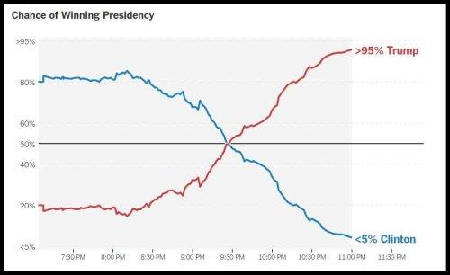 trump-probability-2016
